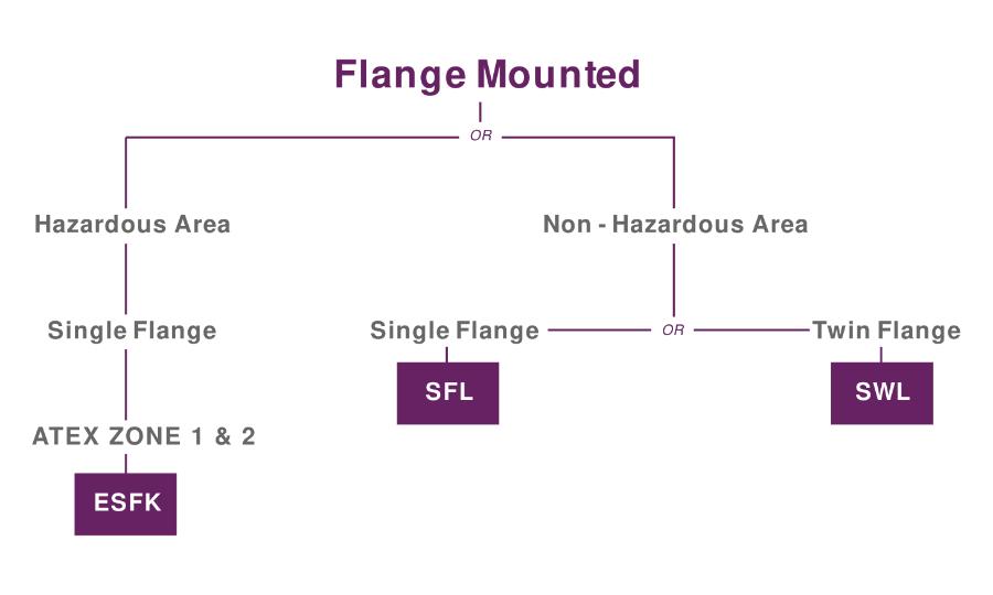 Flange Mounted
